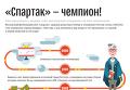 """""""Спартак"""" - чемпион"""