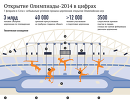 Открытие Олимпиады-2014 в цифрах