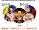 Инфографика Гассиев vs Усик