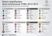 Итоги жеребьевки Лиги чемпионов-2012/2013
