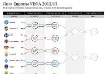 Лига Европы-2012/2013