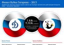 Финал Кубка Гагарина - 2013