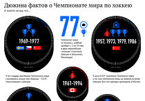 Дюжина фактов о чемпионате мира по хоккею