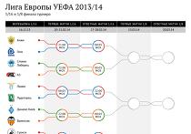 Лига Европы УЕФА 2013/14