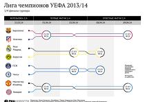 Расписание матчей 1/4 финала Лиги чемпионов 2013/14