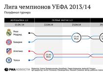 Расписание матчей 1/2 финала Лиги чемпионов УЕФА 2013/14 смотрите в нашей инфографике.