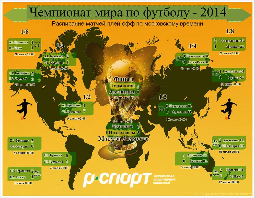 Расписание матчей плей-офф ЧМ-2014 по футболу в Бразилии