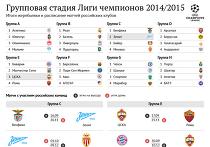 Групповая стадия Лиги чемпионов-2014/2015