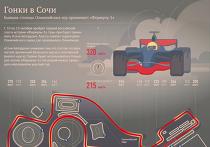 Инфографика Гран-при России