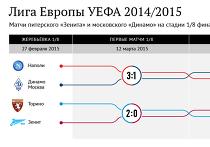 "Матчи ""Зенита"" и ""Динамо"" на стадии 1/8 финала Лиги Европы-2014/2015"