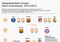 Решающая стадия Лиги чемпионов-2014/2015