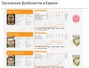 Грузинские футболисты в Европе