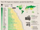 Рейтинг стран по индексу развития футбола