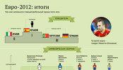 Итоги Евро-2012: победители, символическая сборная, статистика